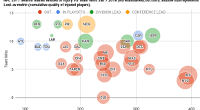 Injury visualizations make it clear where teams rank relative to each other in terms of number of injuries, quality of the injuries, and team performance.