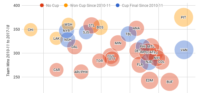 The Most Injured NHL Teams Since the 2010-2011 Season