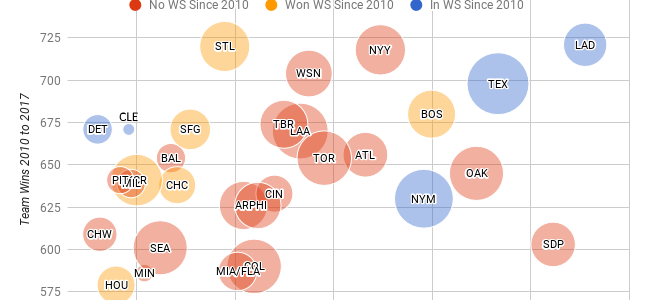 The Most Injured MLB Teams Since the 2010 Season