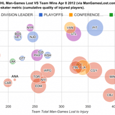 End of 2011-12 Regular Season NHL Man Games Lost and IIT April 8, 2012