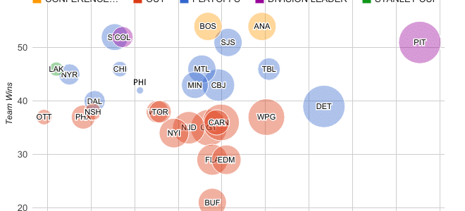 End of 2013-14 Regular Season NHL Man Games Lost and IIT April 14, 2014